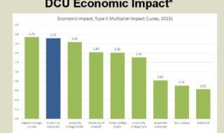DCU's economic impact.